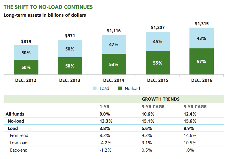 Image: The shift to no load mutual funds continues