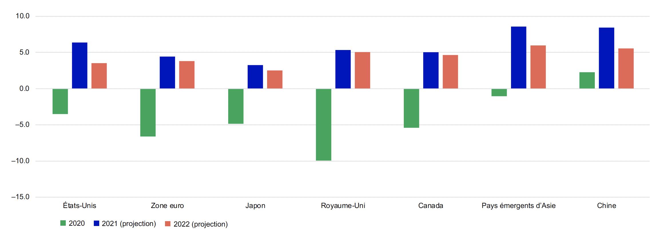 Ce graphique présente la croissance économique pour les États-Unis, l'Union européenne, le Japon, le Royaume-Uni, le Canada, les pays émergents d'Asie et la Chine en 2019, et les projections pour 2020 et 2021. Toutes les régions ont affiché une croissance de l'économie en 2020, les pays émergents d'Asie enregistrant la plus forte croissance. La croissance a été négative pour toutes les régions en 2020 (sauf pour la Chine), le Royaume-Uni et l'Union européenne affichant les reculs les plus importants. Les projections de croissance économique pour 2021 et 2022 sont positives pour toutes les régions, les pays émergents d'Asie et la Chine affichant les plus fortes projections.