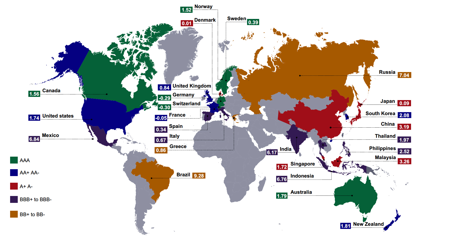 This diagram takes the form of a global map, that lists the sovereign bond yields and credit ratings of various countries. It shows that a number of high-rated countries have yields that are low or even negative, with the latter representing US$18 trillion in issues.
