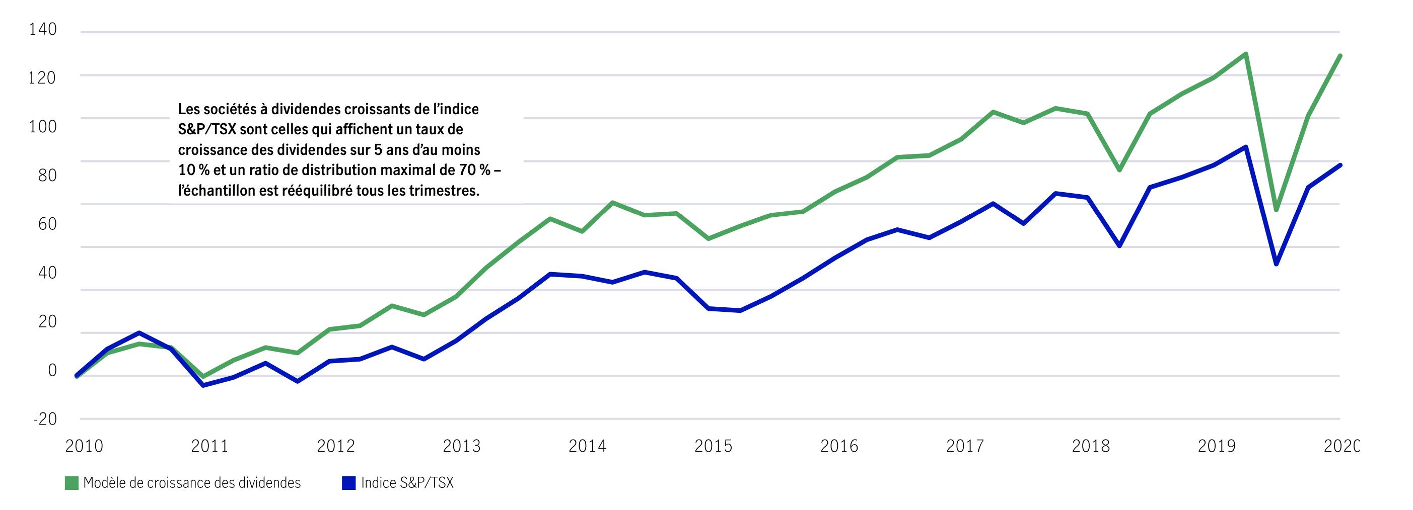 Fluctuation du prix du pétrole (sur 12 mois) et la fluctuation du bénéfice par action du S&P/TSX (décalage de 3 mois) (sur 12 mois) Depuis 1995