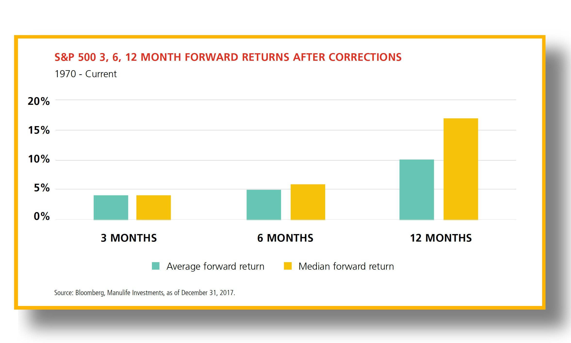3, 6 and 12 month forward returns after corrections