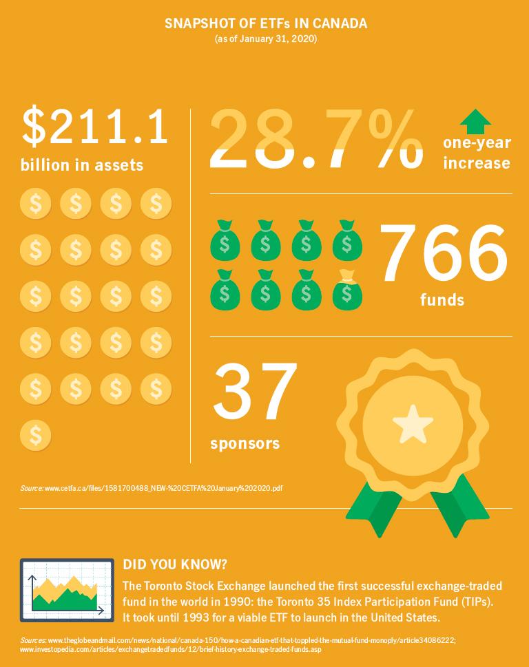 Snapshot of ETFs in Canada as of Jan 31 2020
