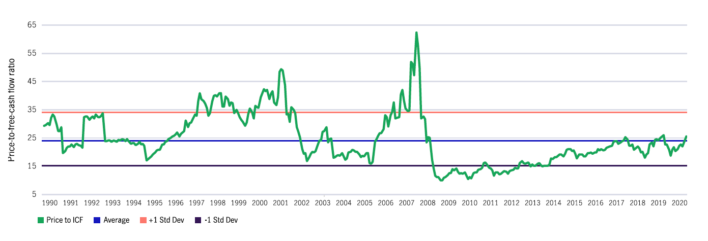 S&P 500 price-to free-cash flow1990 – current