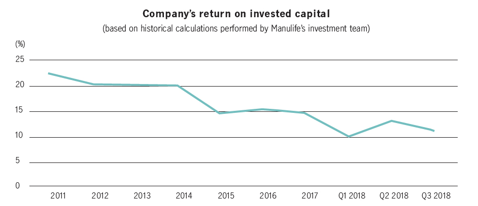Company's return on invested capital.