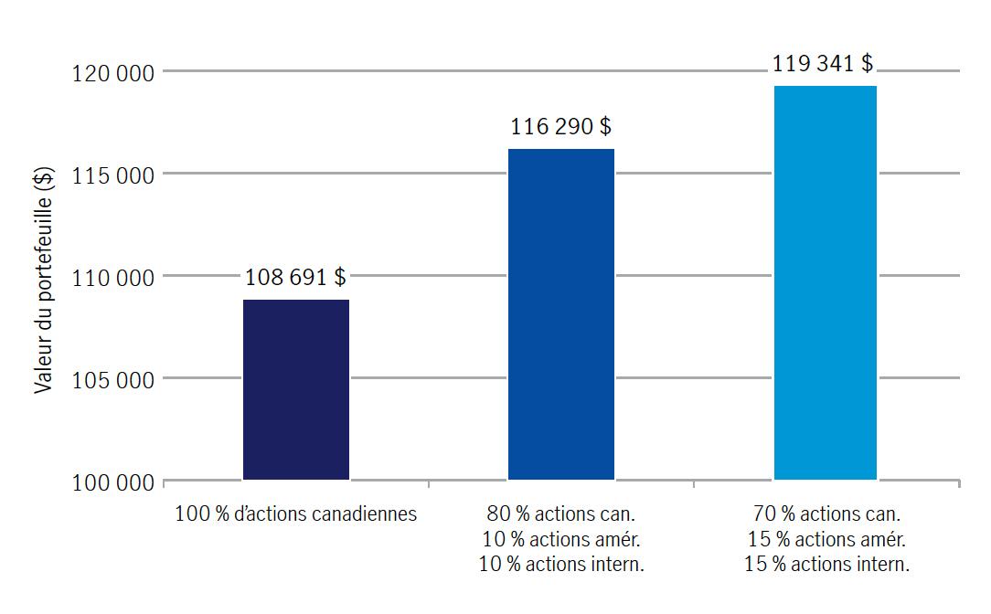 Sur 30 ans, du 1er octobre 1989 au 30 septembre 2019, avec l'autorisation de Morningstar Direct, au 30 septembre 2019, exemple basé sur un scénario hypothétique.En commençant avec un portefeuille d'une valeur de 87 000 $, un portefeuille composé à 100 % d'éléments d'actif canadiens sera évalué à 90 303 $ sur une période de 30 ans.En commençant avec un portefeuille d'une valeur de 87 000 $, un portefeuille composé à 80 % d'éléments d'actif canadiens, à 10 % d'éléments d'actif américains et à 10 % d'éléments d'actif internationaux sera évalué à 94 171 $ sur une période de 30 ans.En commençant avec un portefeuille d'une valeur de 87 000 $, un portefeuille composé à 70 % d'éléments d'actif canadiens, à 15 % d'éléments d'actif américains et à 15 % d'éléments d'actif internationaux sera évalué à 95 433 $ sur une période de 30 ans.