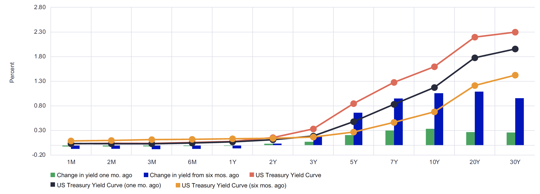 This chart plots the US Treasury yield curve from 1 month to 30 year maturities. There are three lines representing the yield curve shape 6 months ago, 1 month ago and as of March 31, 2021. While the slope of each line starts flat and then moves higher, the steepness fro 1 month ago is greater than 6 months ago and the most recent is steeper than both.   There is also a bar chart on the same graph showing the change in yield for the various maturities from 1 month and 6 months ago. The 10 year has increased 0.08% in 1 month and 0.27% in 6 months. The 20 year has increased 0.09% in 1 month and 0.28& in 6 months.