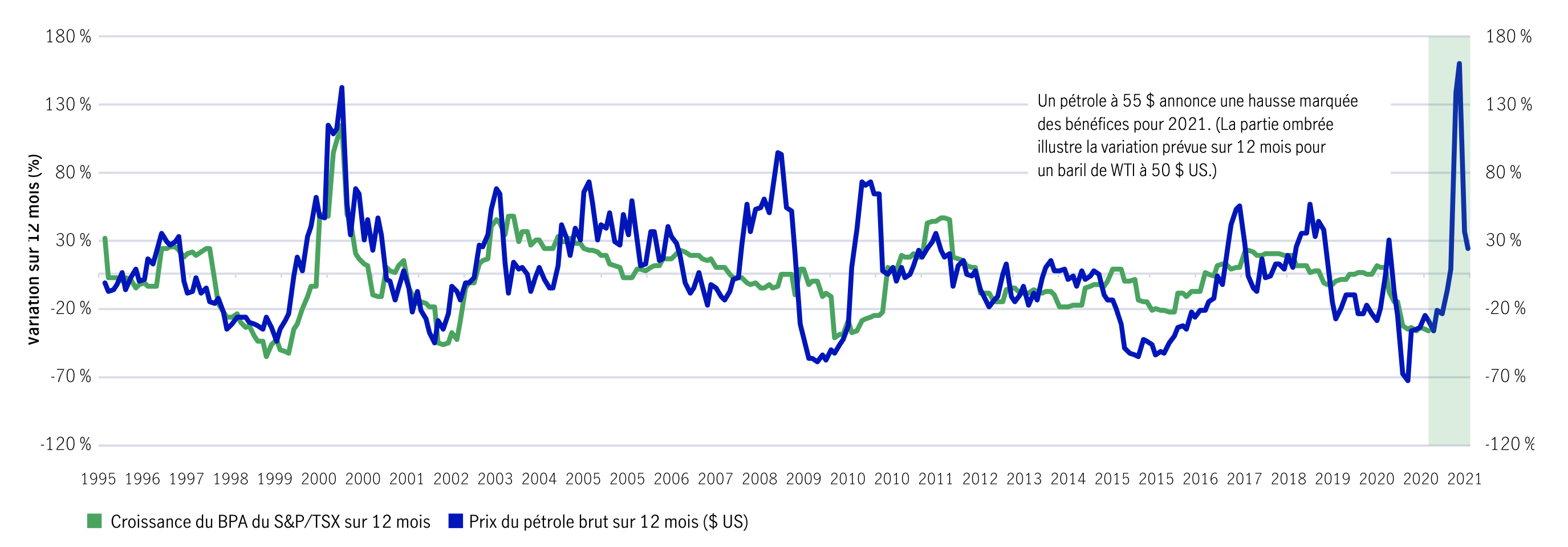 Variation des prix du pétrole (sur 12 mois) et variation du bénéfice par action du S&P/TSX (sur 12 mois) – décalage de 3 mois De 1996 à aujourd'hui