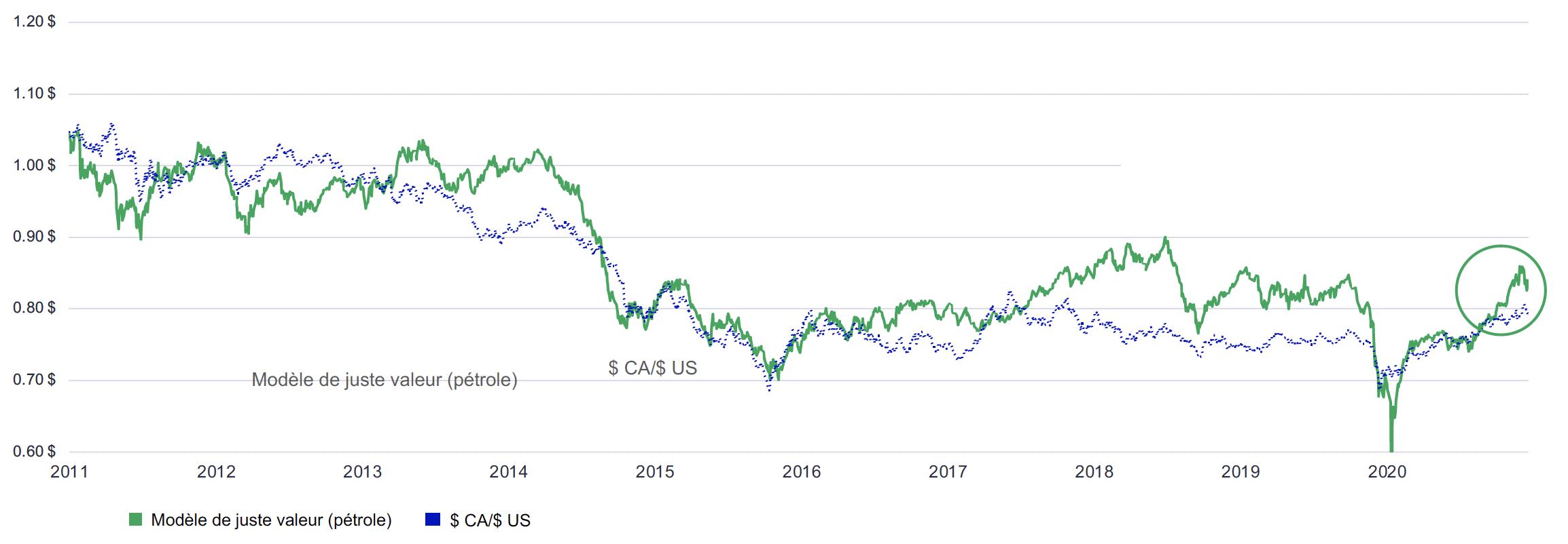 Ce graphique illustre la relation entre le taux de change $ CA/$ US et un modèle de juste valeur fondé sur les prix historiques du pétrole. Il présente la juste valeur du taux de change $ CA/$ US selon les prix du pétrole et la valeur réelle de ce taux, de 2014 au 31 mars 2021. Le taux de change $ CA/$ US actuel est de 0,7961 $, et le modèle de juste valeur suggère un taux de change de 0,8317 $ au prix du pétrole de 59,16 $ US au 31 mars.