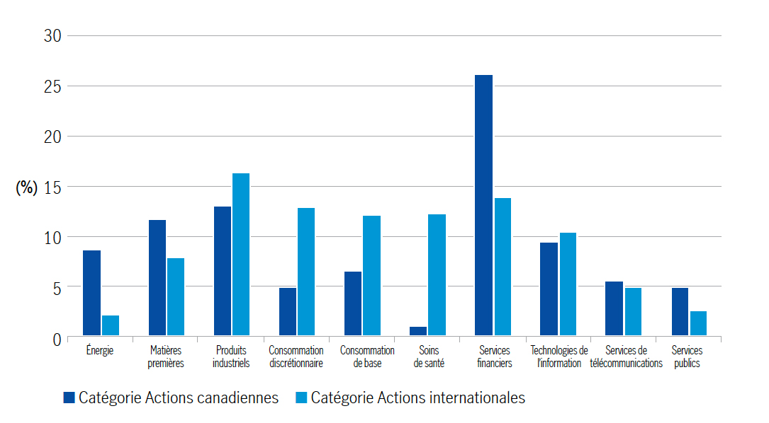 Comparaison sectorielle des fonds communs de placement – moyenne de la catégorie Actions canadiennes par rapport à la moyenne de la catégorie Actions internationales, au 30 septembre 2019, selon Morningstar Direct.Le secteur de l'énergie est composé à 14 % d'actions de la catégorie Actions canadiennes et à 4 % d'actions de la catégorie Actions internationales. Le secteur des matières premières est composé à 13,5 % d'actions de la catégorie Actions canadiennes et à 13 % d'actions de la catégorie Actions internationales. Le secteur des produits industriels est composé à 11 % d'actions de la catégorie Actions canadiennes et à 17 % d'actions de la catégorie Actions internationales.Le secteur de la consommation discrétionnaire est composé à 5 % d'actions de la catégorie Actions canadiennes et à 11 % d'actions de la catégorie Actions internationales.Le secteur de la consommation de base est composé à 6 % d'actions de la catégorie Actions canadiennes et à 12 % d'actions de la catégorie Actions internationales.Le secteur des soins de santé est composé à 1 % d'actions de la catégorie Actions canadiennes et à 10 % d'actions de la catégorie Actions internationales.Le secteur des services financiers est composé à 31 % d'actions de la catégorie Actions canadiennes et à 16 % d'actions de la catégorie Actions internationales.Le secteur des technologies de l'information est composé à 5 % d'actions de la catégorie Actions canadiennes et à 7 % d'actions de la catégorie Actions internationales.Le secteur des services de télécommunications est composé à 6 % d'actions de la catégorie Actions canadiennes et à 5 % d'actions de la catégorie Actions internationales.Le secteur des services publics est composé à 4 % d'actions de la catégorie Actions canadiennes et à 2 % d'actions de la catégorie Actions internationales.