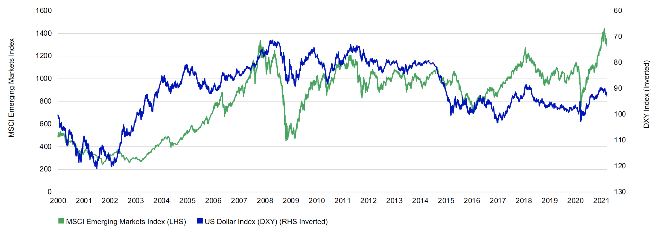 This double line chart shows the MSCI Emerging markets Index level compared to the US Dollar DXY Index from January 200 to March 31, 2021. The US Dollar Index on the right is inverted. The two data sets are negatively correlated. Thes two lines follow each other directionally up and down. Even though the USD index has risen recently so the line is down, we expect that to reverse course and be positive for emerging markets.