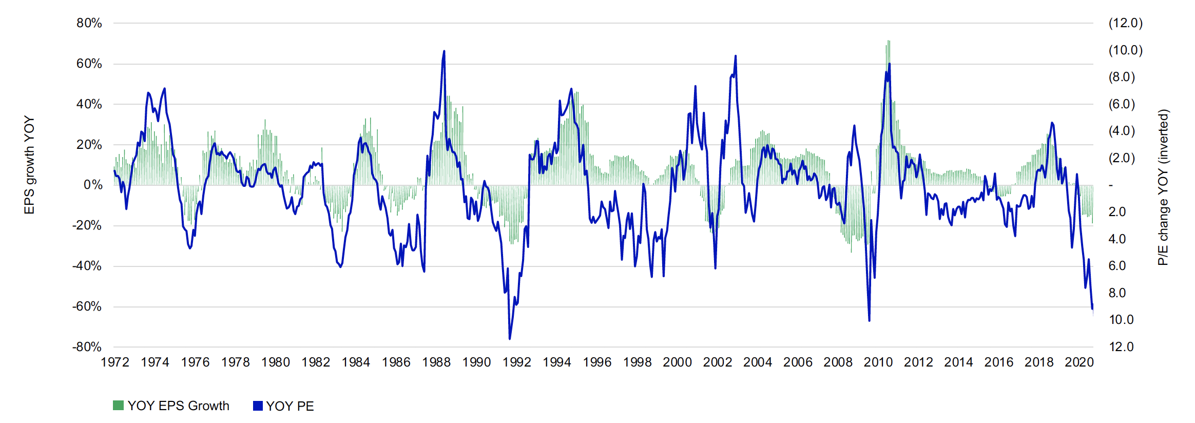 This chart shows year over year earnings growth compared to the year over year change in Price to earnings ratio of the S&P 500 from January 1972 to March 31, 2021. These two data sets have an inverse correlation so they move in opposite directions to the upside and downside over time. The axis for the change in price earnings ratio is inverted so the image shows how closely they follow each other. Recently the price to earnings ratio is quite high but since the axis is invers the line is low. The earnings growth line is also low.