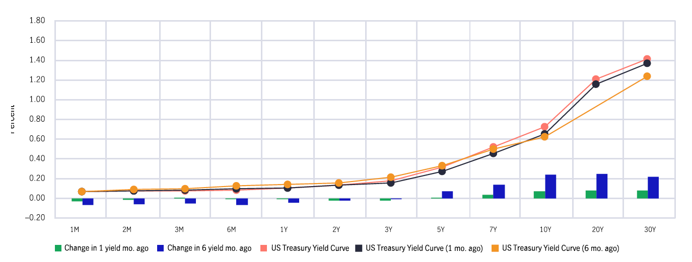 U.S. Treasury curve  December 31 vs one month and six months ago
