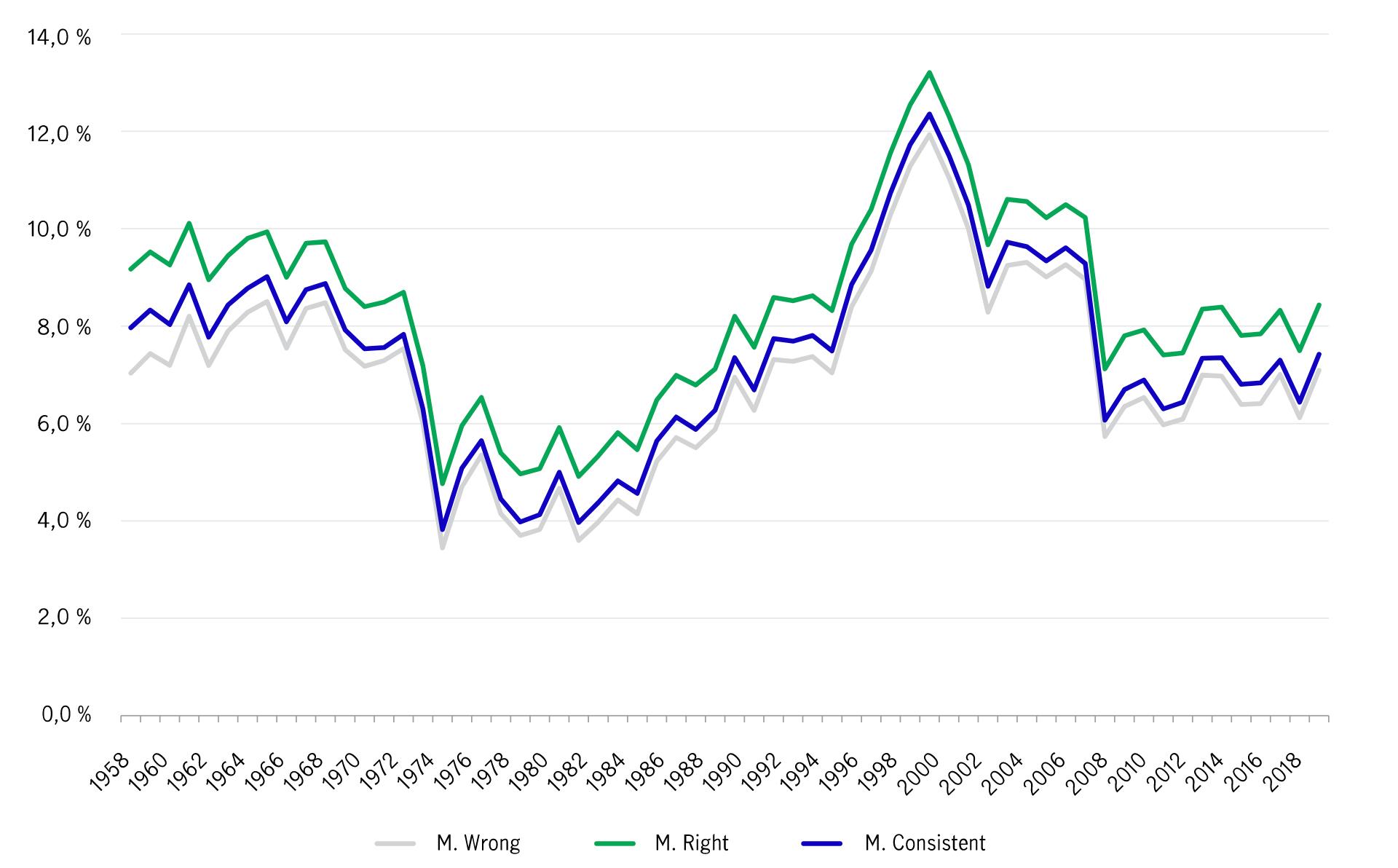 TCe graphique montre le taux de croissance annuel composé du S&P 500 - 30 ans sur trente ans, commençant en 1958 et se terminant en 2018.