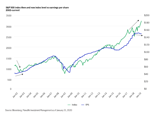 S&P 500 index then and now index level vs. earnings per share