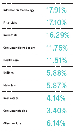 Info tech - 17.91%. Financials - 17.10%. Industrials - 16.29%. Consumer discretionary - 11.76%. Healthcare - 11.51%. Utilities -5.88%. Materials -5.87%.Real Estate-4.414%. Consumer staples -3.40%. Other -6.14%.