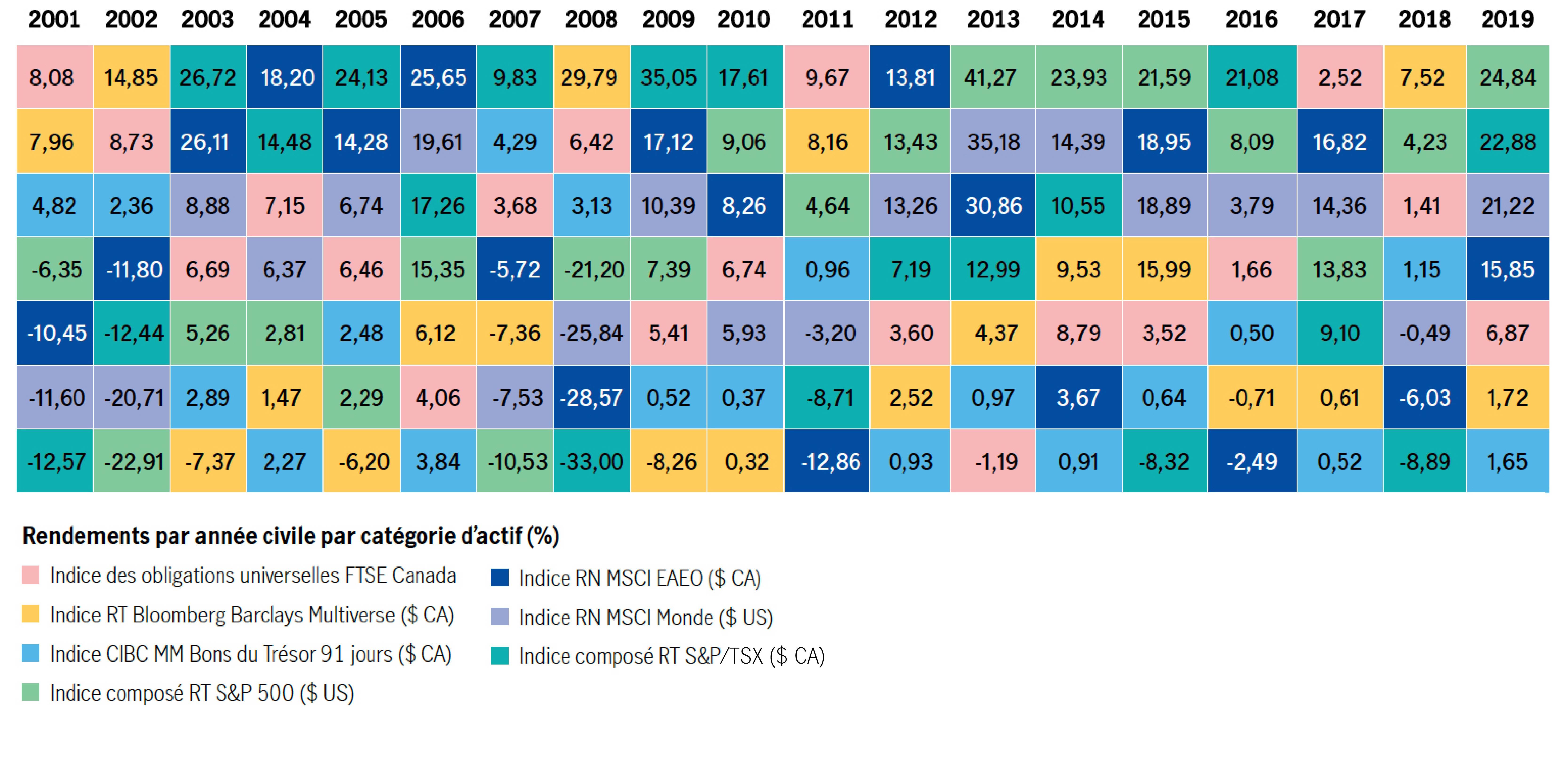 Rendements annuel par catégorie d'actif (%) de 2001 à 2018Indice obligataire universel TSE TMX Canada : 8,08 % en 2001, 8,73 % en 2002, 6,69 % en 2003, 7,15 % en 2004, 6,46 % en 2005, 4,06 % en 2006, 3,68 % en 2007, 6,42 % en 2008, 5,41 % en 2009, 9,67 % en 2011, 3,60 % en 2012, -1,19 % en 2013, 8,79 % en 2014, 3,52 % en 2015, 1,66 % en 2016, 2,52 % en 2017, 1,41 % en 2018.Indice de rendement total Bloomberg Barclays Multiverse ($ CA) : 7,96 % en 2001, 14,85 % en 2002, -7,37 % en 2003, 1,47 % en 2004, -6,20 % en 2005, 6,12 % en 2006, -7,36 % en 2007, 29,79 % en 2008, -8,26 % en 2009, 0,32 % en 2010, 8,16 % en 2011, 2,52 % en 2012, 4,37 % en 2013, 9,53 % en 2014, 15,99 % en 2015, -0,71 % en 2016, 0,61 % en 2017, 7,52 % en 2018.Indice des bons du Trésor à 91 jours MM CIBC ($ CA) : 4,82 % en 2001, 2,36 % en 2002, 2,89 % en 2003, 2,27 % en 2004, 2,48 % en 2005, 3,84 % en 2006, 4,29 % en 2007, 3,13 % en 2008, 0,52 % en 2009, 0,37 % en 2010, 0,96 % en 2011, 0,93 % en 2012, 0,97 % en 2013, 0,91 % en 2014, 0,64 % en 2015, 0,50 % en 2016, 0,52 % en 2017, 1,15 % en 2018.Indice composé de rendement total S&P 500 ($ US) : -6,35 % en 2001, -22,91 % en 2002, 5,26 % en 2003, 2,81 % en 2004, 2,29 % en 2005, 15,35 % en 2006, -10,53 % en 2007, -21,20 % en 2008, 7,39 % en 2009, 9,06 % en 2010, 4,64 % en 2011, 13,43 % en 2012, 41,27 % en 2013, 23,93 % en 2014, 21,59 % en 2015, 8,09 % en 2016, 13,83 % en 2017, 4,23 % en 2018.Indice RN MSCI EAEO ($ CA) : -10,45 % en 2001, -11,80 % en 2002, 26,11 % en 2003, 18,20 % en 2004, 14,28 % en 2005, 25,65 % en 2006, -5,72 % en 2007, -28,57 % en 2008, 17,12 % en 2009, 8,26 % en 2010, -12,86 % en 2011, 13,81 % en 2012, 30,86 % en 2013, 3,67 % en 2014, 18,95 % en 2015, -2,49 % en 2016, 16,82 % en 2017, -6,03 % en 2018.Indice RN MSCI Monde ($ US) : -11,60 % en 2001, -20,71 % en 2002, 8,88 % en 2003, 6,37 % en 2004, 6,74 % en 2005, 19,61 % en 2006, -7,53 % en 2007, -25,84 % en 2008, 10,39 % en 2009, 5,93 % en 2010, -3,20 % en 2011, 13,26 % en 2012, 35,