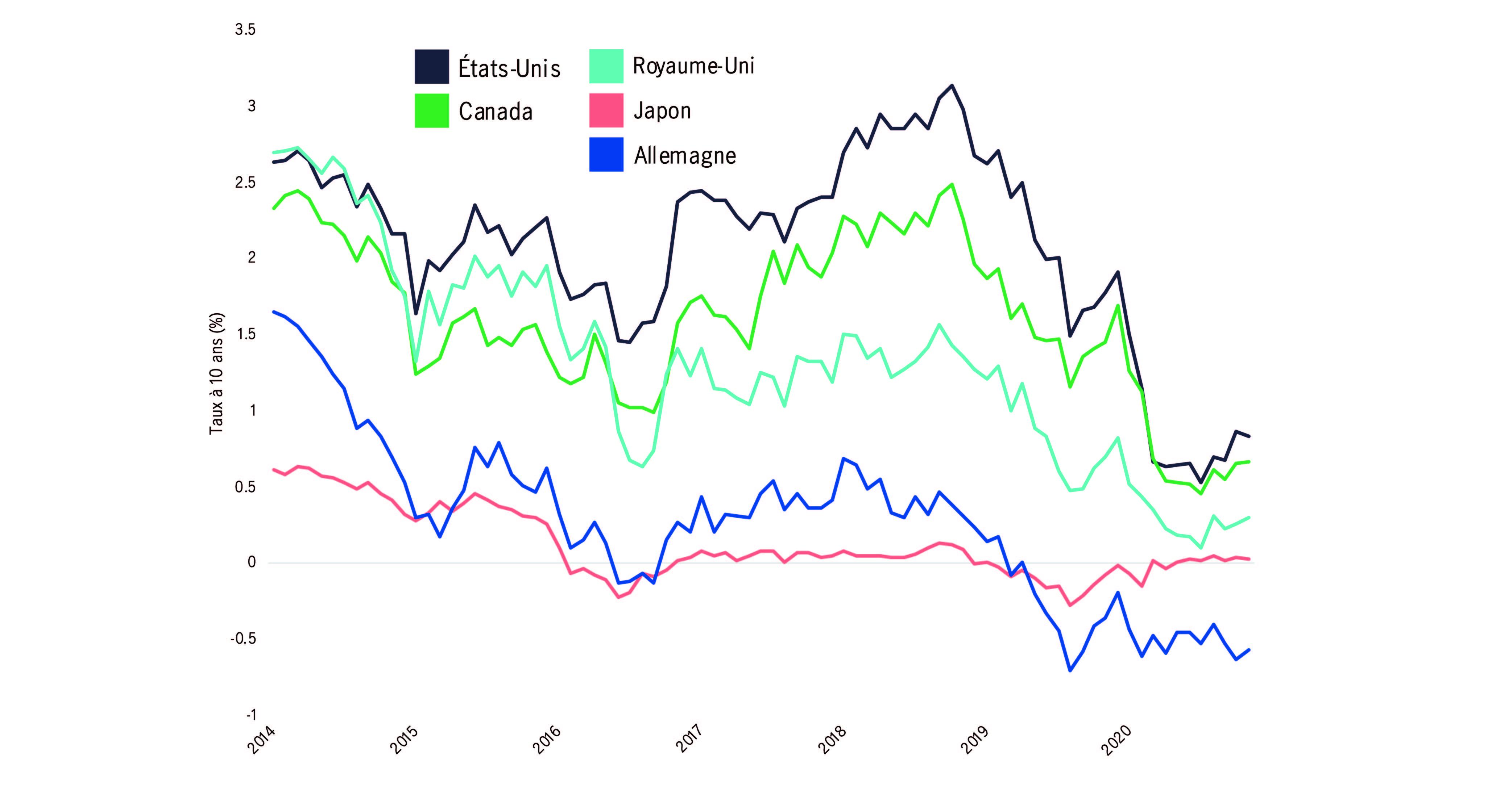 Ce graphique compare les taux des obligations d'État à 10 ans de plusieurs pays, de 2014 à aujourd'hui. Les pays indiqués sont le Canada, les États-Unis, le Royaume-Uni, le Japon et l'Allemagne. On remarque que, dans ces cinq pays, les rendements ont chuté pour s'établir à moins de 1 %.
