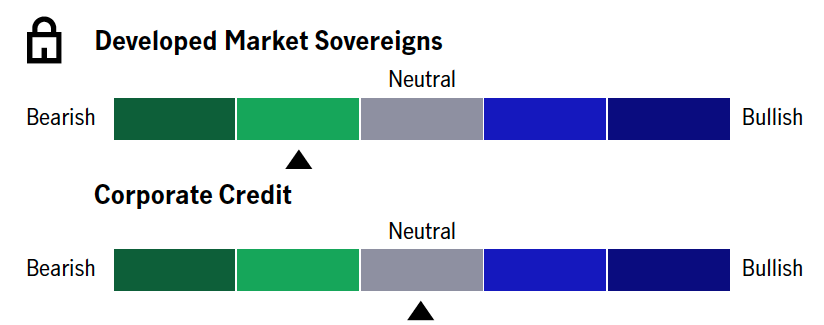 Developed Market Sovereigns - Neutral/Bearish. Corporate Credit- Neutral/Bullish.