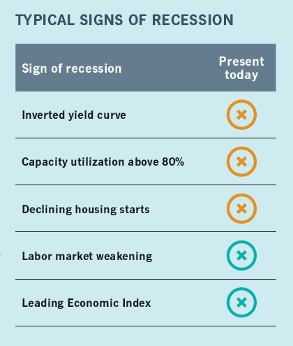 Signs of Recession : inverted yield curve (not present today). Capacity utilization above 80% (not present today). Declining housing starts (not present). Labor market weakening (present). Leading Economic Index (present).
