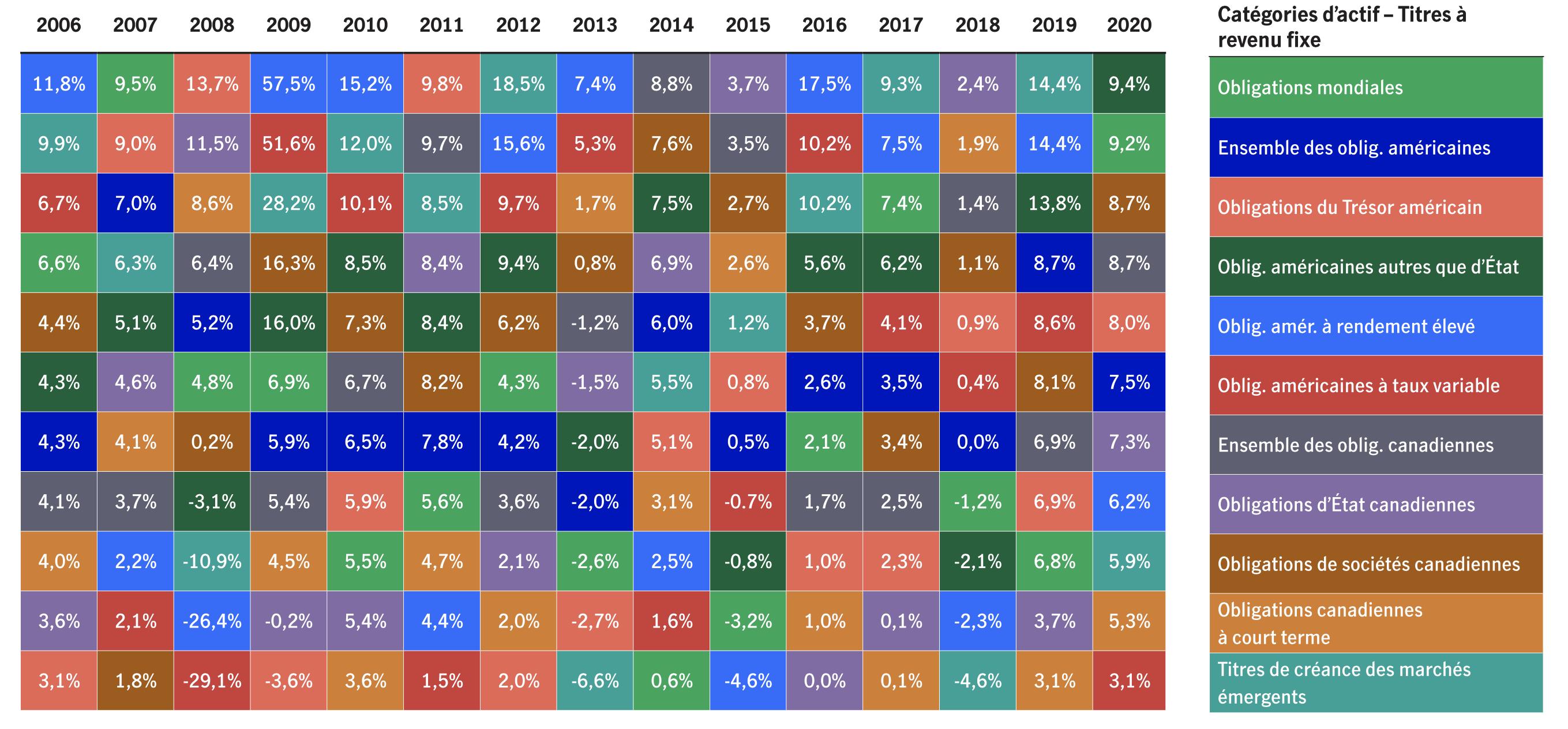 En période de volatilité, il est d'autant plus important d'avoir une stratégie dynamique en matière de titres à revenu fixe que les différents types de titres à revenu fixe se comportent différemment selon le contexte. Il est extrêmement rare qu'un type de revenu fixe se maintienne en haut du palmarès plusieurs années de suite.
