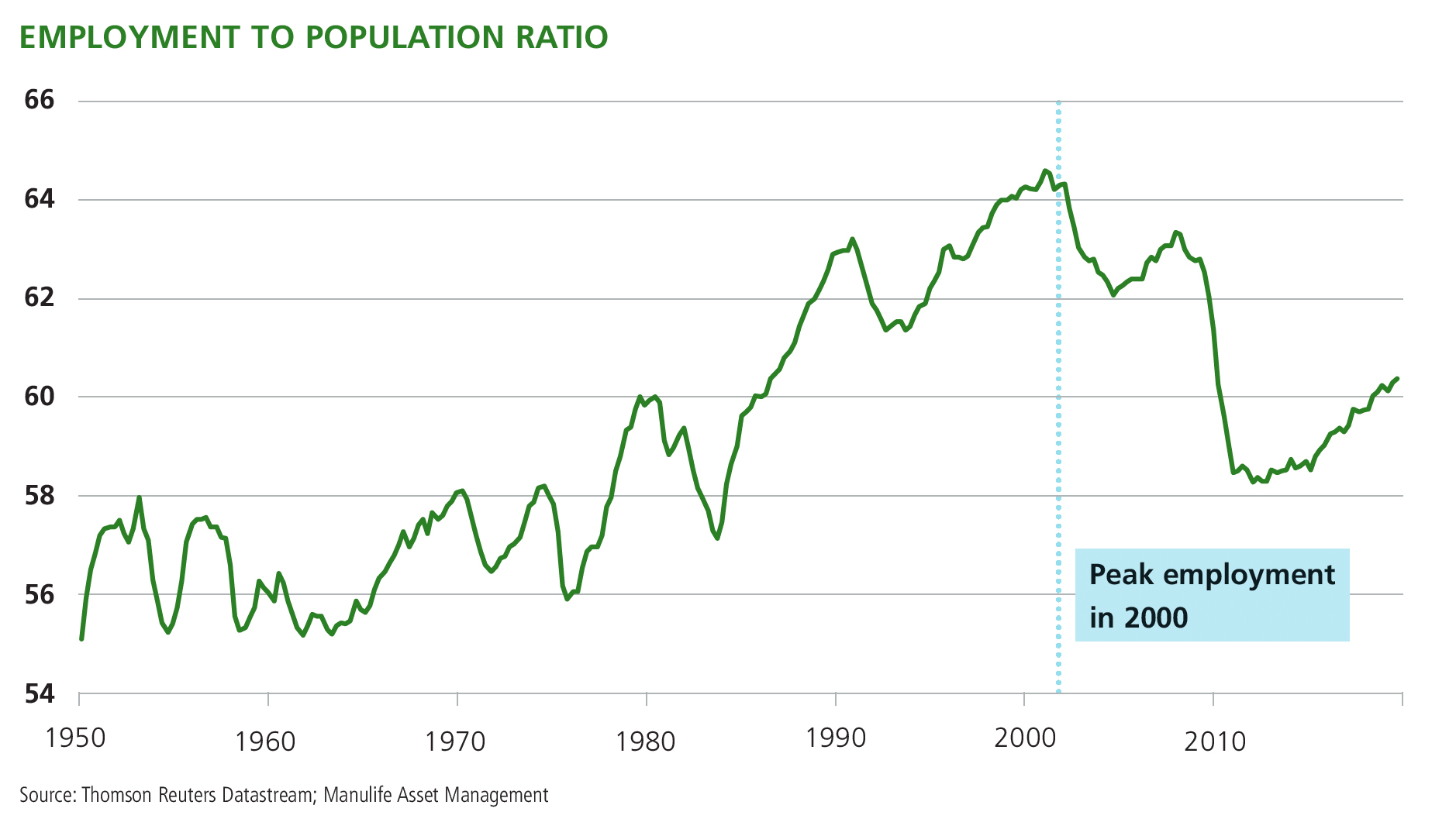 Graph: Employment to population ratio in Canada.