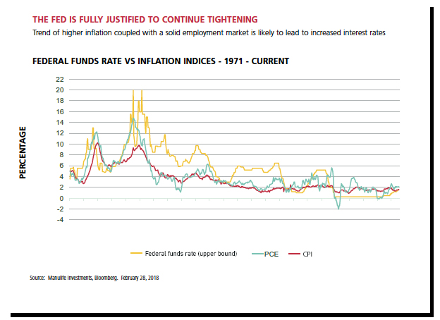 Federal funds rate vs. inflation indices 1971- Current