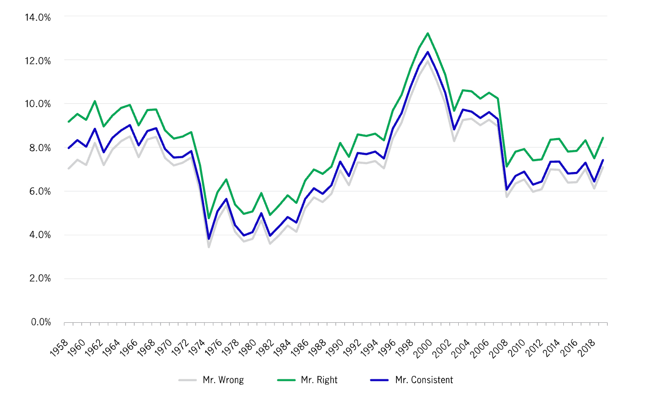 This chart shows the difference in returns between an equity portfolio and a balanced portfolio, from 1985 to 2018.