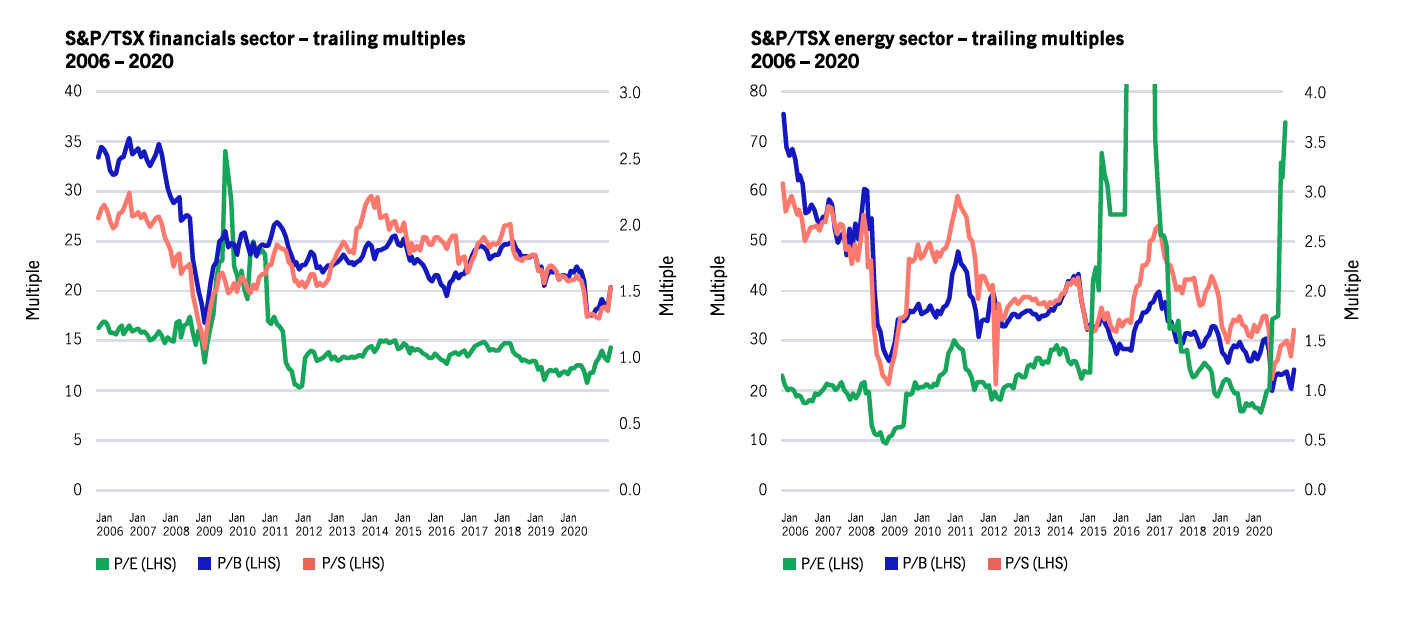 Graph: Financials and energy are two sectors that are trading at attractive valuations relative to the last 15 years. A rapid reopening and a steeper yield curve would benefit each of these sectors, while valuation would suggest the risks lean to the upside.