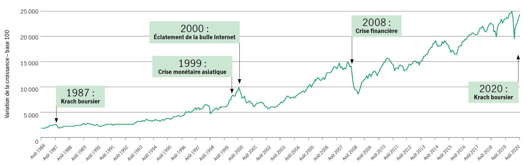 Les périodes de crise sont souvent suivies de périodes de croissance  Graphique linéaire illustrant les effets des crises importantes sur l'indice composé de rendement total S&P/TSX de 1997 à 2008. Août 1987 : Krach boursier – 2 600 Août 1999 : Crise monétaire asiatique – 6 000 Août 2000 : Éclatement de la bulle Internet – 9 000 Août 2008 : Crise financière – 15 000