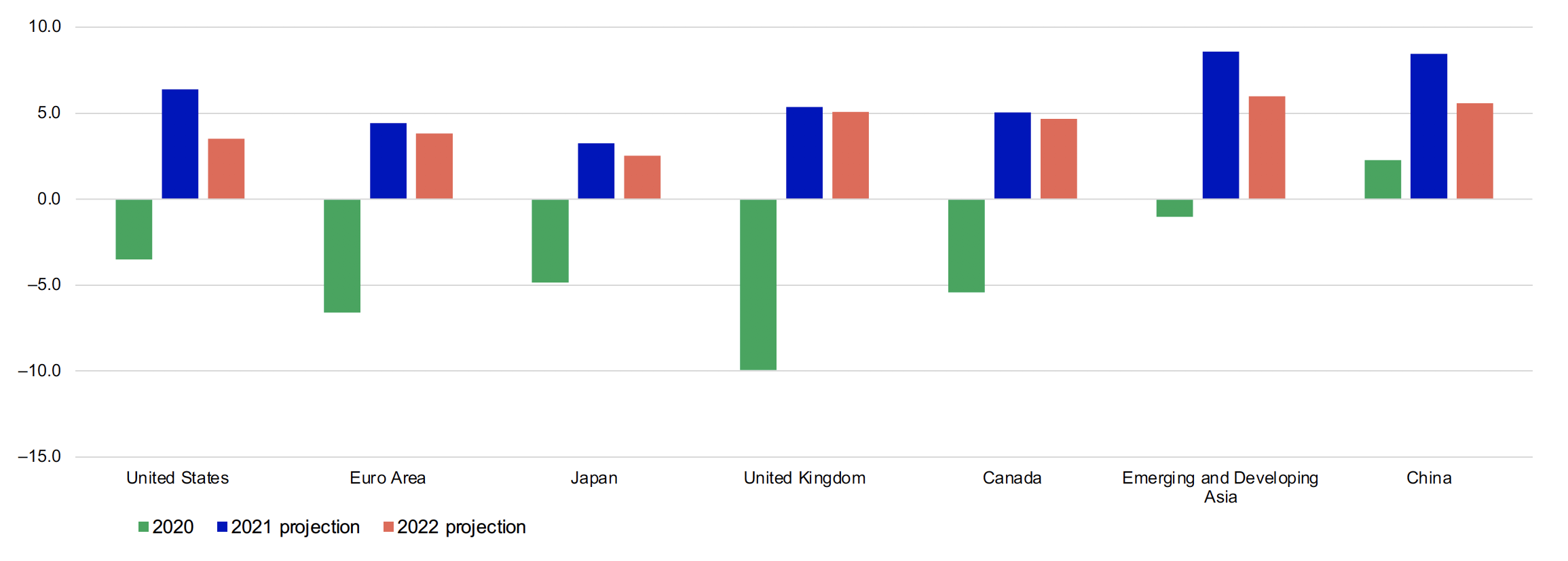 This chart shows Economic growth projections for the United States, European Union area, Japan, United Kingdom, Canada, Emerging and developing Asia and China for 2019 and projections for 2020 and 2021. All categories are positive in 2020 with the highest growth in Emerging and Developing Asia. All growth was negative for 2020 with the execption of China, and with the United Kingdom and European Union area being the lowest. All projections are positive for 2021 and 2022 with Emerging and Developing Asia and China being the highest.