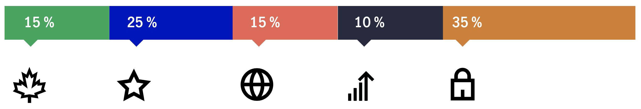 Ce diagramme à barres proportionnelles montre une ventilation approximative, en pourcentage, d'un échantillon de portefeuille d'actions et de titres à revenu fixe canadiens, américains et internationaux, y compris une brève analyse des perspectives pour chaque catégorie d'actifs.