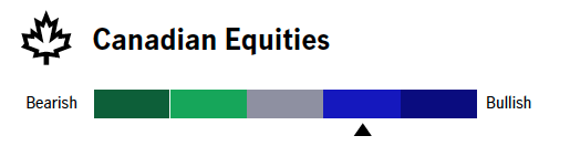 Canadian Equity outlook
