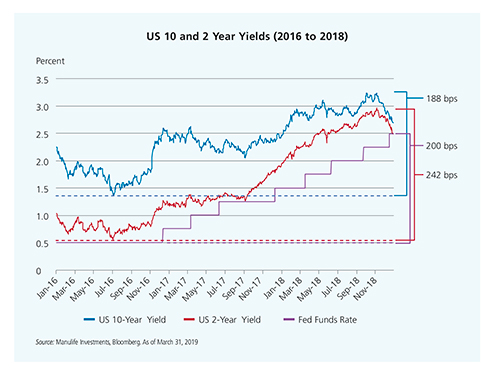 US 10 and 2 year yields 2016-2018