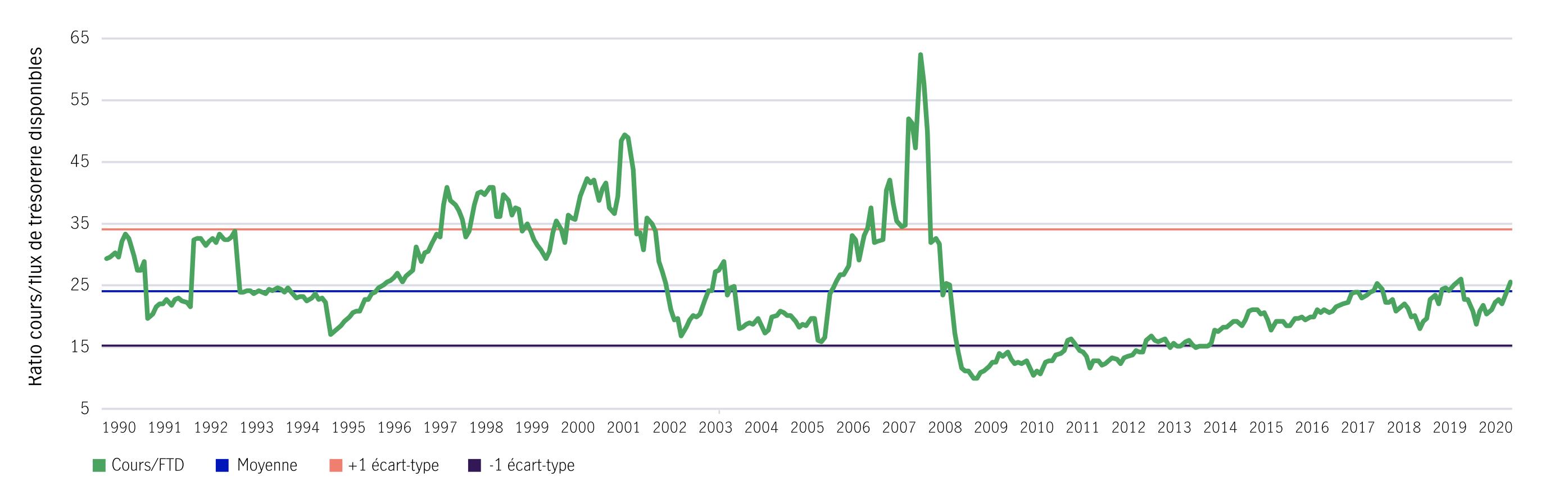 Indice des directeurs d'achats de l'ISM et croissance des bénéfices de l'indice S&P 500 sur 12 mois (avance de six mois) De 2000 à aujourd'hui