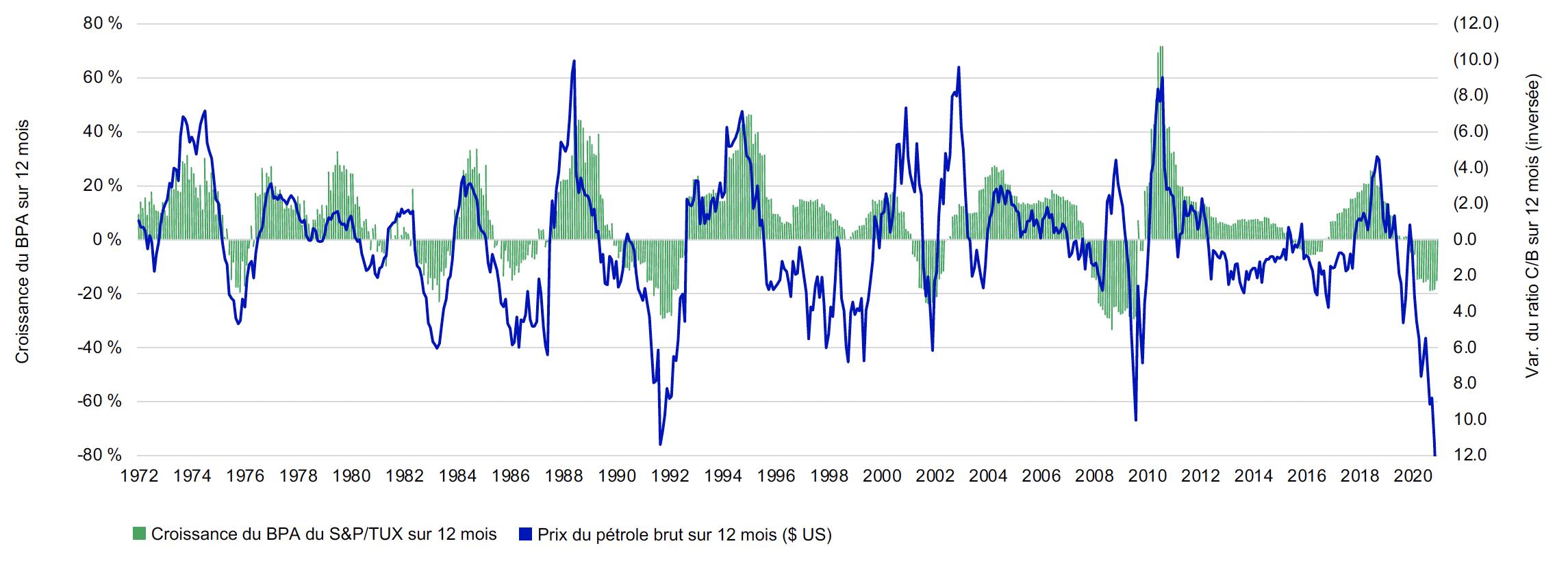 Ce graphique compare la variation sur 12 mois de la croissance des bénéfices et la variation sur 12 mois du ratio cours/bénéfice de l'indice S&P/TSX de janvier 1972 au 31 mars 2021. Ces deux ensembles de données présentent une corrélation inverse, signifiant qu'ils évoluent dans des directions opposées au fil du temps. L'axe de la variation du ratio cours/bénéfice est inversé de sorte que l'image montre à quel point ils se suivent l'un l'autre. Récemment, le ratio cours/bénéfice était assez élevé, mais comme l'axe est inversé, la ligne descend. La ligne représentant la croissance des bénéfices descend également.