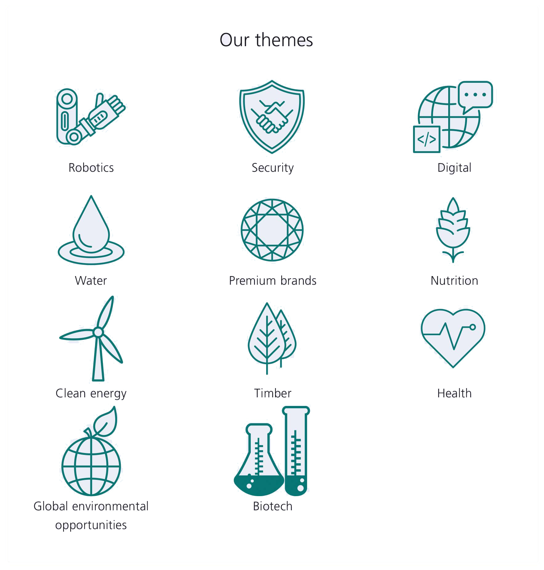 Our Themes: robotics, security, digital, water, premium brand, nutrition, clean energy, timber, health, global health opportunities, biotech.