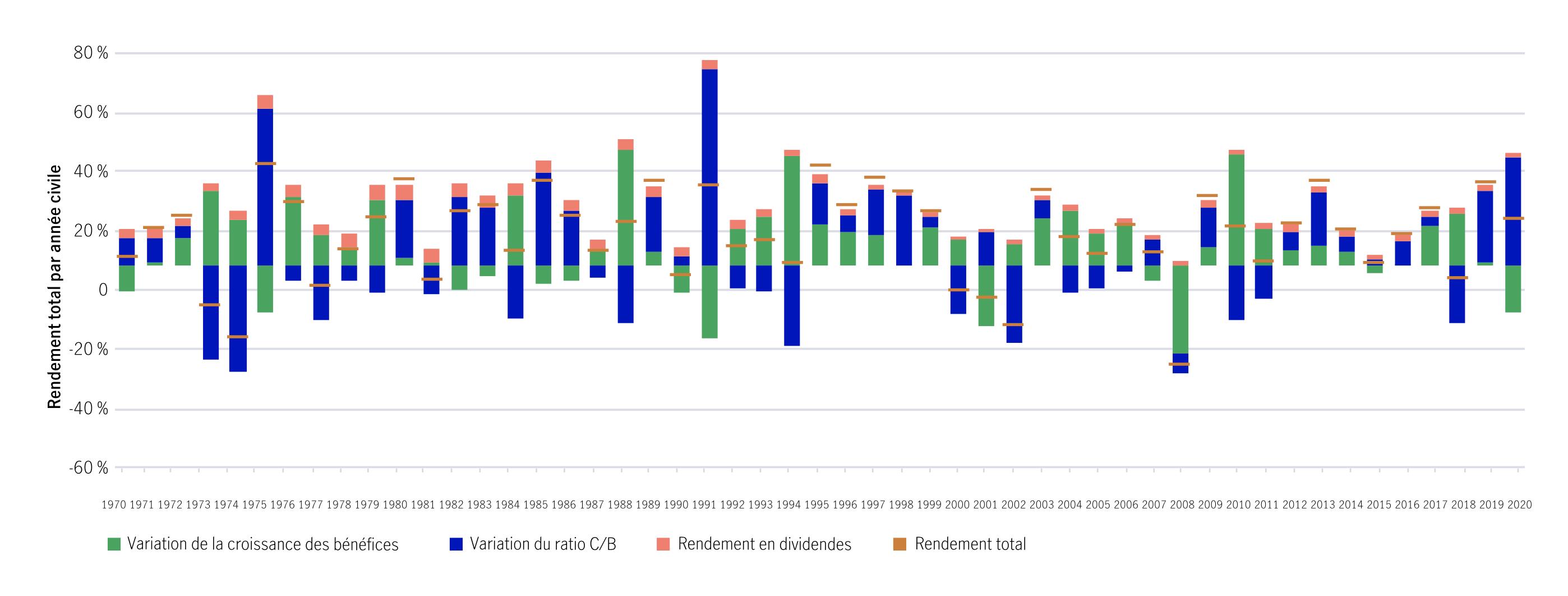 Contribution au rendement de la croissance des bénéfices, du ratio cours-bénéfice et des dividendes De 1970 à 2020