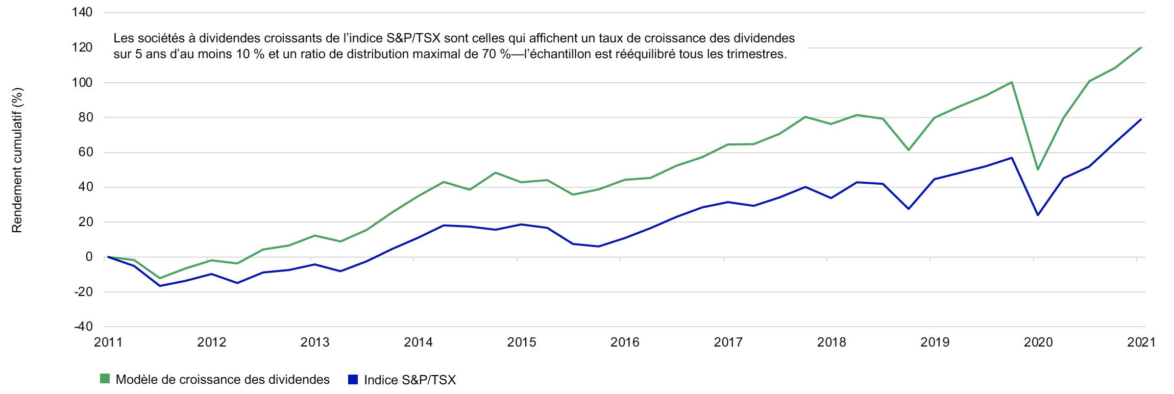 Ce graphique compare le rendement composé de l'indice S&P/TSX à un modèle de croissance des dividendes sur une base normalisée. Lorsqu'on calcule les deux rendements depuis 2010, le portefeuille de croissance des dividendes affiche un rendement supérieur à celui de l'indice S&P/TSX au 31 mars 2021.