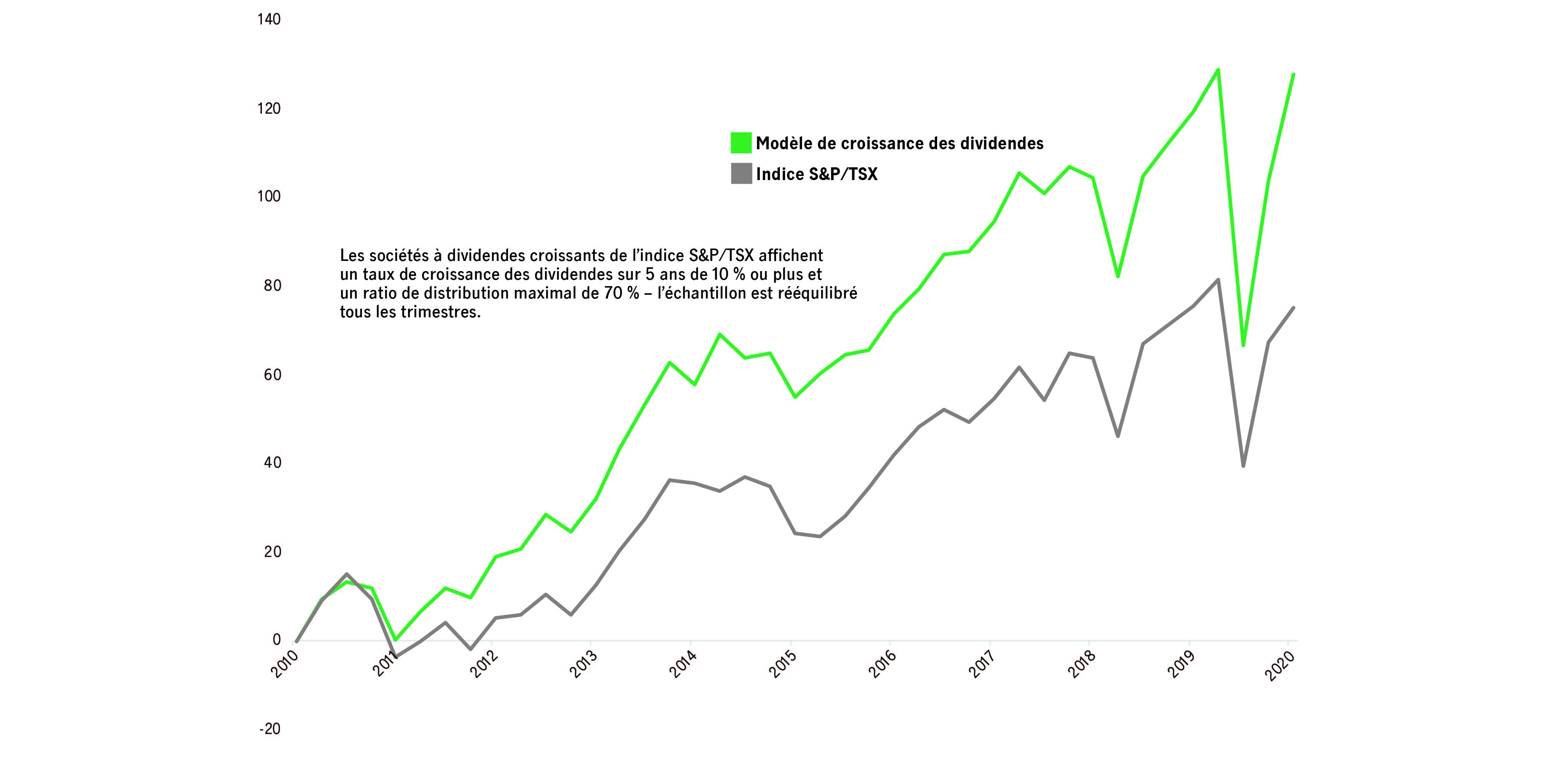 Ce graphique compare notre modèle de croissance des dividendes au rendement cumulatif de l'indice composé S&P/TSX de 2010 à 2020. Il existe une forte corrélation entre l'orientation des deux puisque le modèle et l'indice indiquent une augmentation globale sur 12 mois de 2011 à 2020.