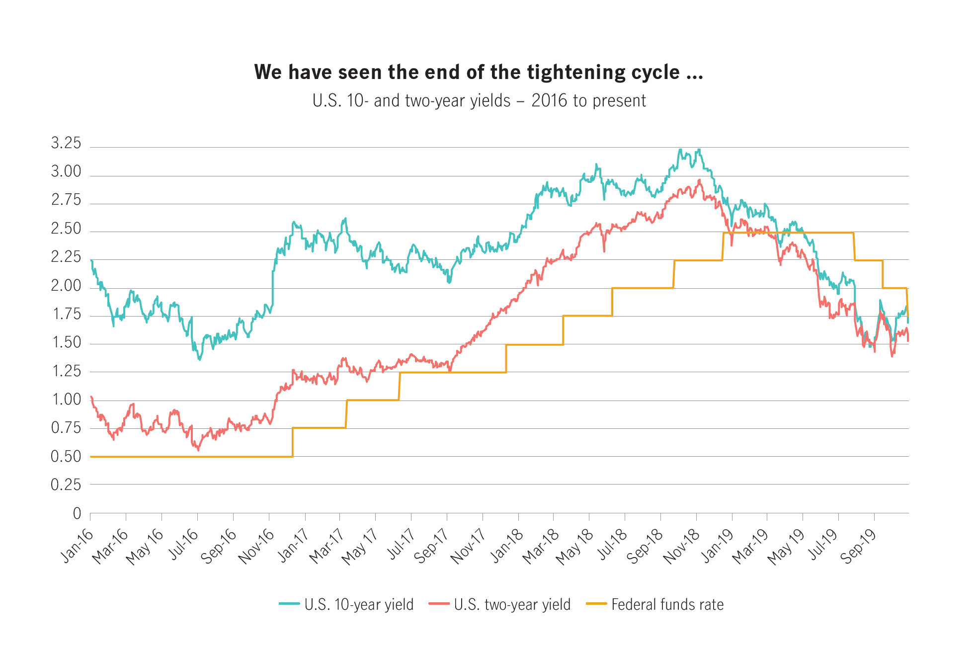 while that curve has flattened, at the end of June 2019, 10-year bonds were maintaining a 25 basis point lead. On June 28, yields for U.S. Treasuries were 2.00 per cent for 10-year bonds, 1.75 per cent for two-year bonds and 2.12 per cent for three-month bonds.