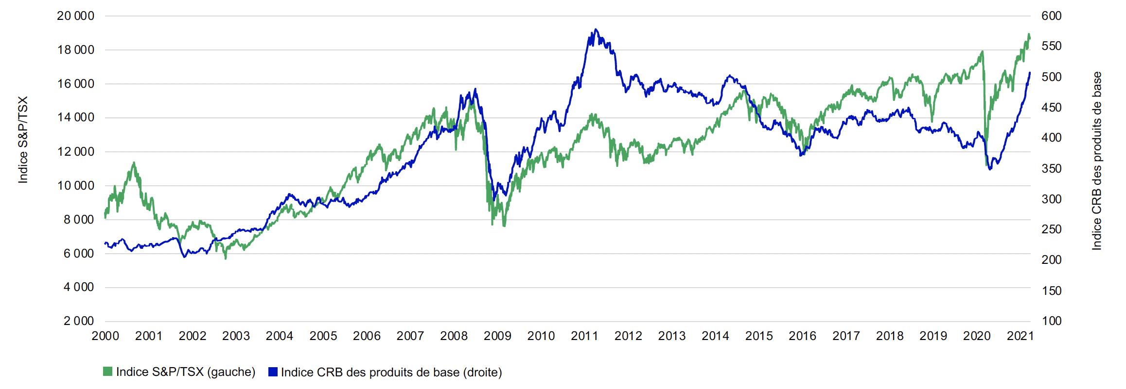Ce graphique illustre la relation entre l'indice S&P/TSX et l'indice CRB des produits de base de janvier 2000 au 31 mars 2021. L'indice S&P/TSX évolue dans la même direction que les produits de base. Récemment, l'indice des produits de base a progressé avec l'indice S&P/TSX.