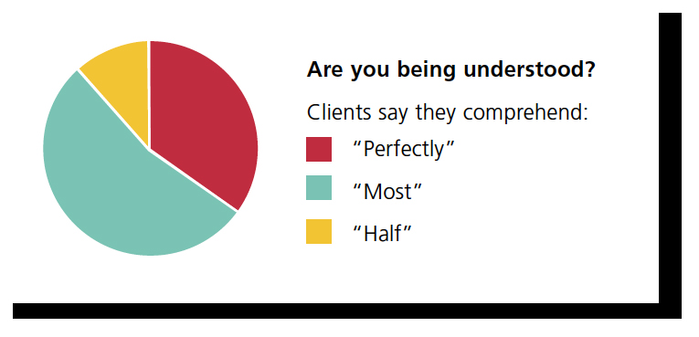 Graph showing client comprehension of your services