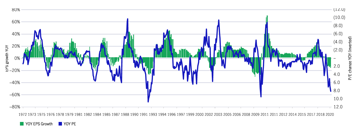 Year-over-year change in S&P 500 Index earnings per share vs Change in trailing P/E multiple  1972 ‑ current
