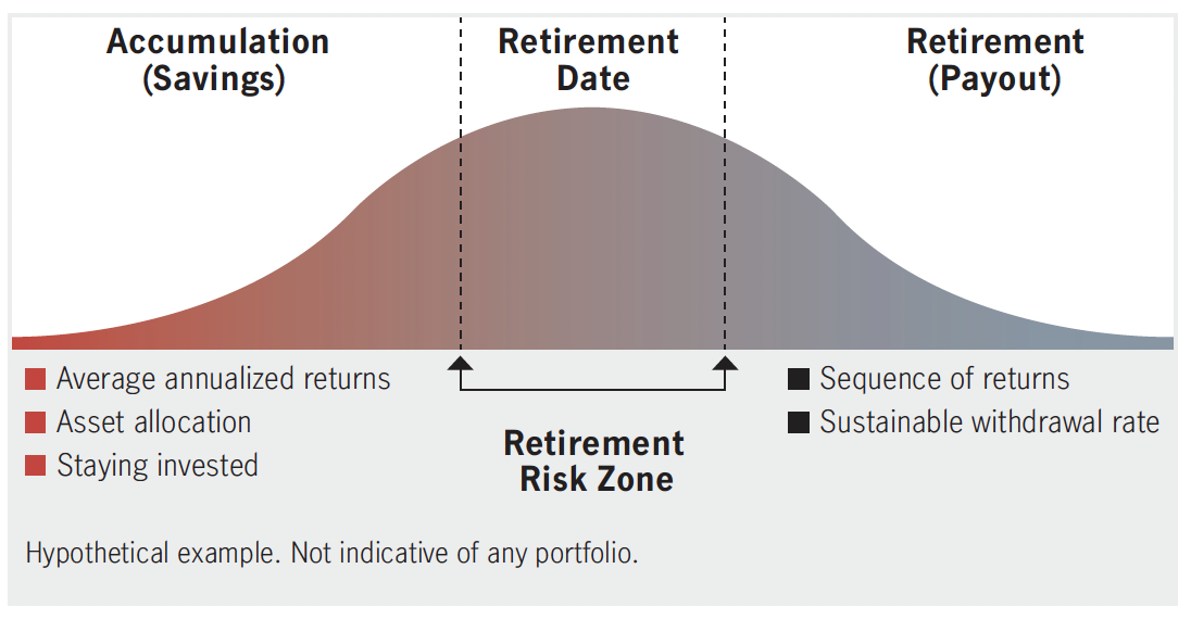 During retirement, an investor's rate of withdrawal and the order or sequence that they earn their market returns can have a dramatic impact on their portfolio's ability to last. For example, if an investor experiences poor market returns early in retirement, this may have a dramatic impact on how much income they can continue to receive or how long it will last.
