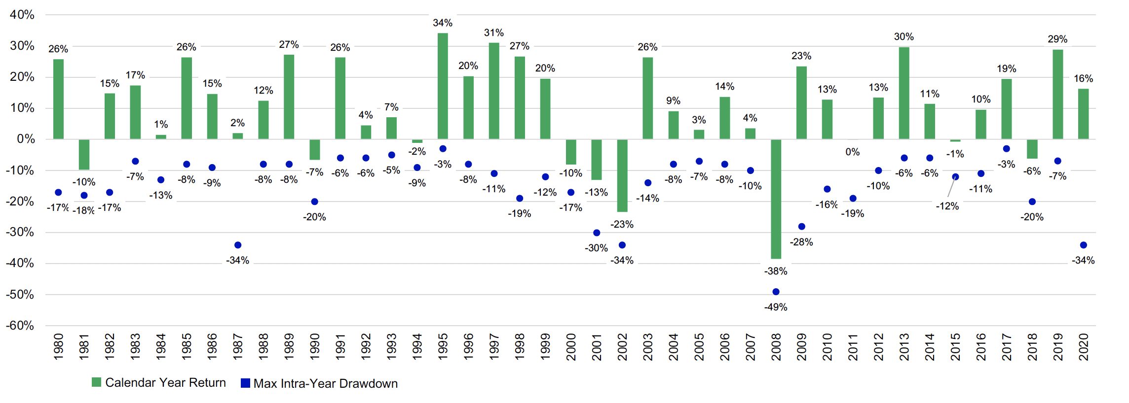 This bar chart shows calendar year returns for the S&P 500 from 1980 to 2020. It also shows the maximum drawdown in each calendar year.