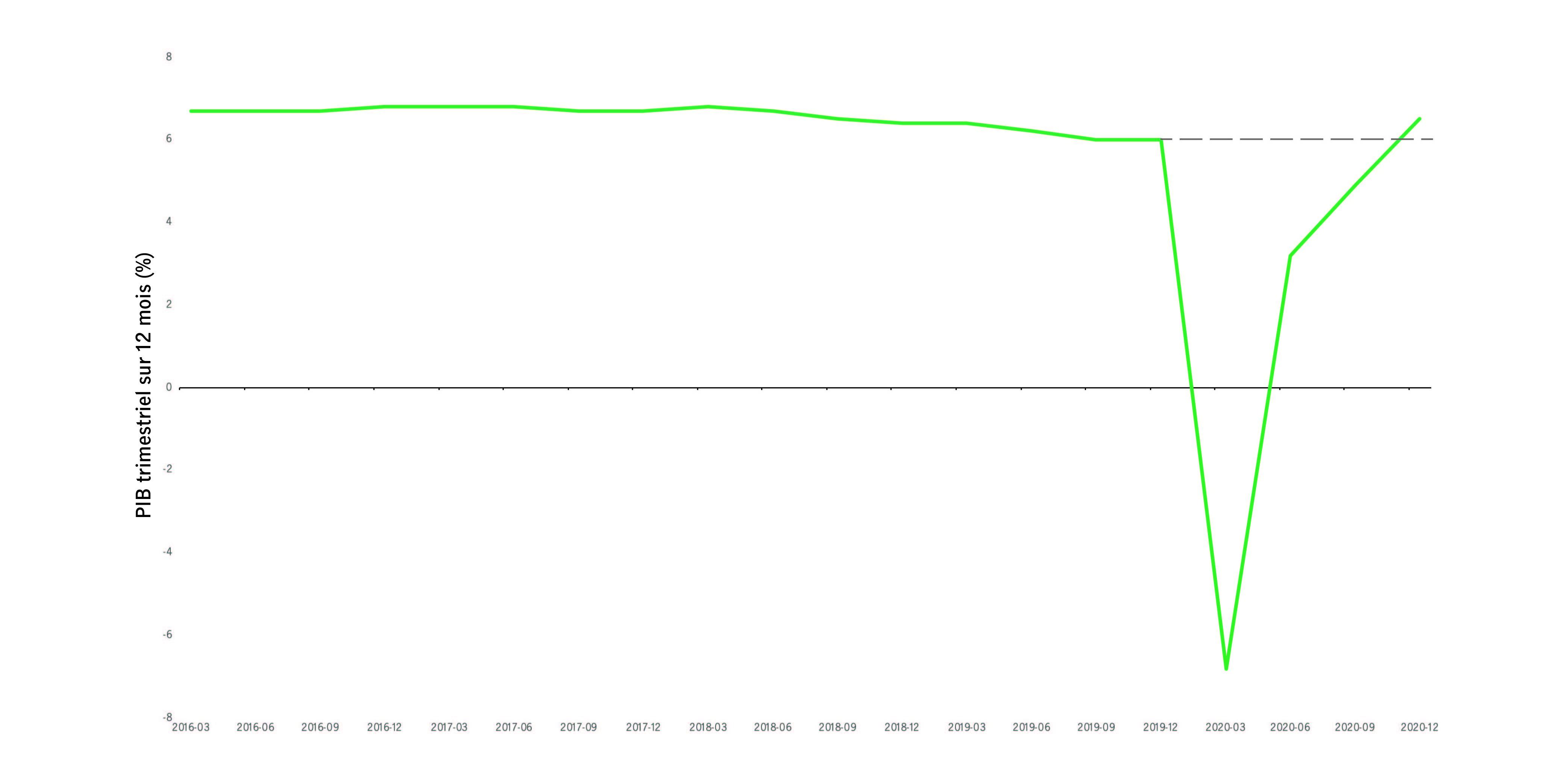 Graphique 1 – PIB de la Chine : Le PIB trimestriel indique une reprise en V pour 2020, passant de moins 10 % à 6,5 %. Source : Y-Charts.