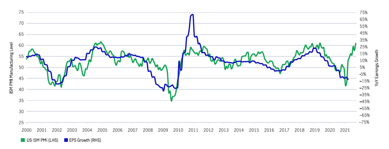 ISM PMI vs S&P 500 Index earnings growth YOY (advanced six months)  2000 – current