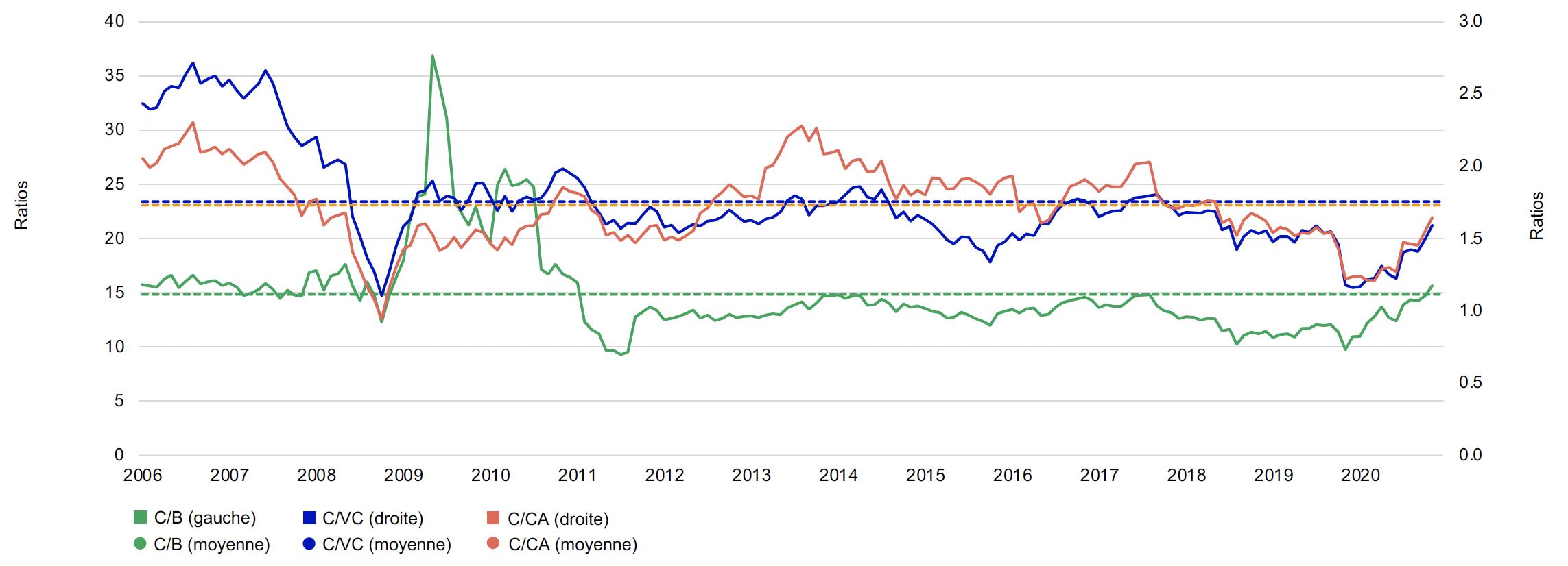 Le graphique de gauche montre l'évaluation du secteur des services financiers du S&P/TSX selon le ratio cours/bénéfice, le ratio cours/valeur comptable et le ratio cours/chiffre d'affaires de janvier 2006 au 31 mars 2021, ainsi que leurs moyennes respectives. Les ratios cours/valeur comptable et cours/chiffre d'affaires sont inférieurs à leur moyenne à long terme, et le ratio cours/bénéfice est légèrement supérieur à sa moyenne à long terme.