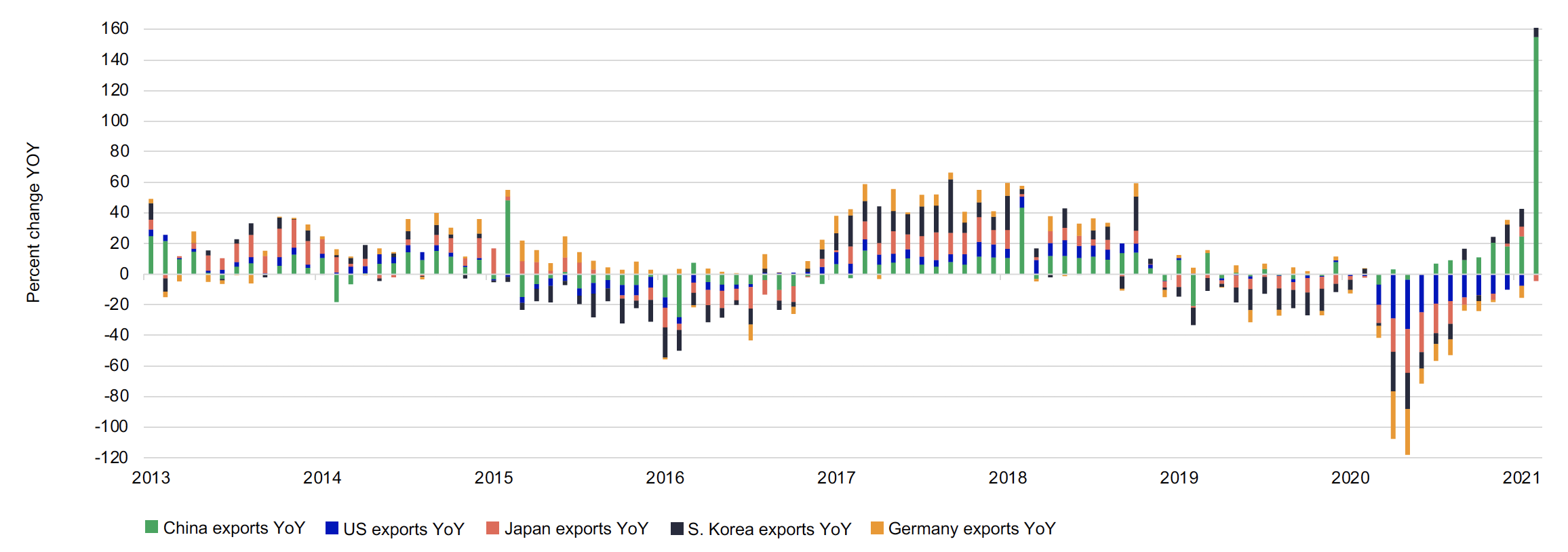 This stacked bar chart shows the year over year growth in exports for China, the United States, Japan, South Korea and Germany on a monthy basis from January 2013 to February 28, 2021. After a period of negative export growth year over year for much of 2020, export growth has been very strong to start 2021.