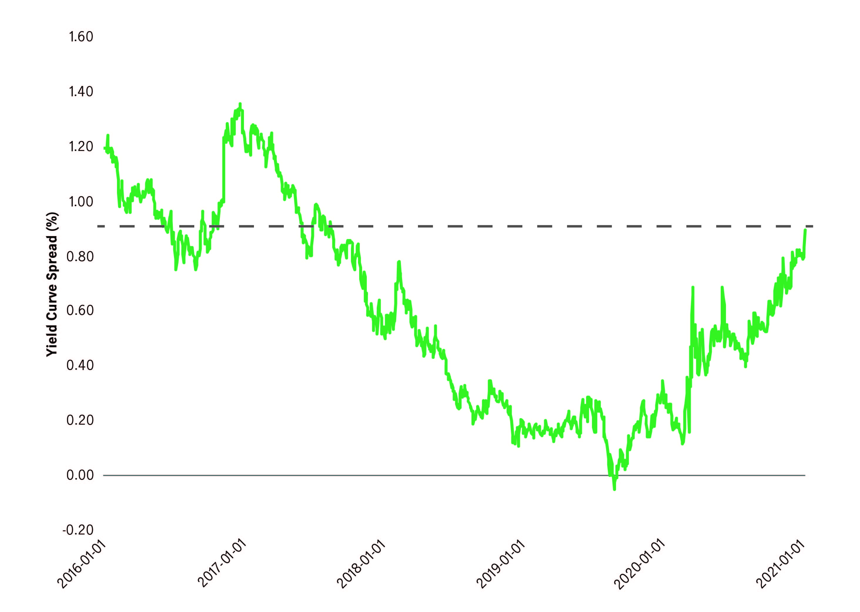 Line graph depicting US Treasury Yield 10-2 Spread over the last five years, from January 2016 to January 2021. Sourced from Manulife Investment Management and Bloomberg.